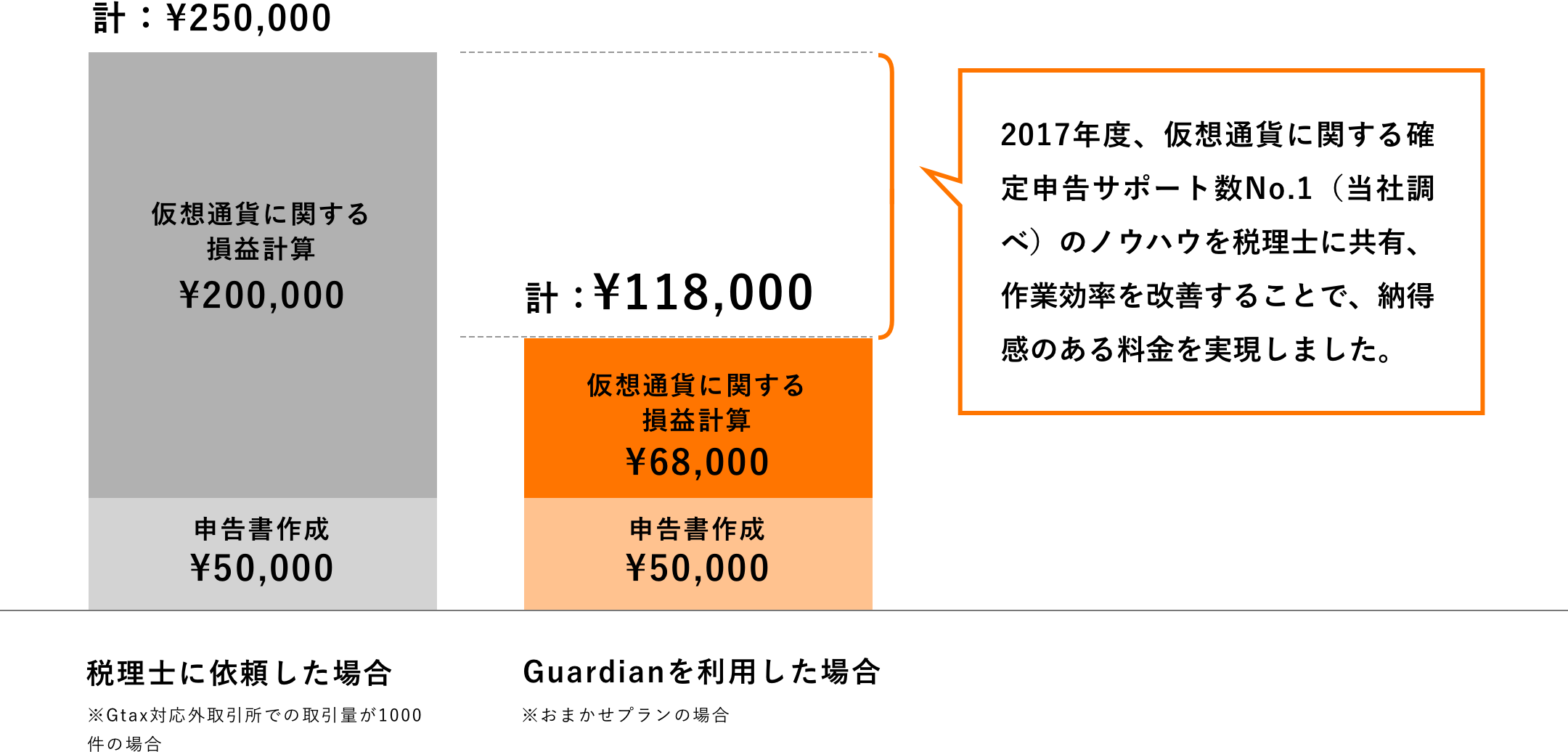 2017年度、仮想通貨に関する確定申告サポート数No.1(当社調べ)のノウハウを税理士に共有、作業効率を改善することで、納得感のある料金を実現しました。