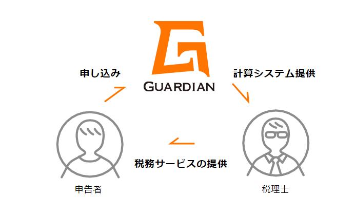 仮想通貨の確定申告サポート数No.1サービス『Guardian』、2018年度版の早期申し込みを開始